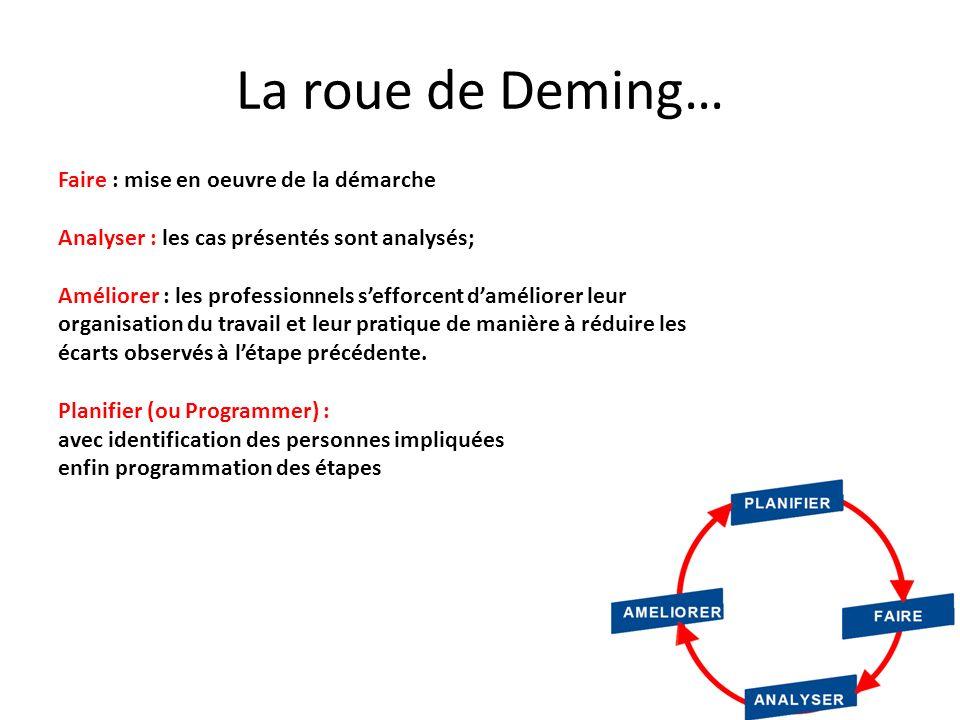 La roue de Deming… Faire : mise en oeuvre de la démarche