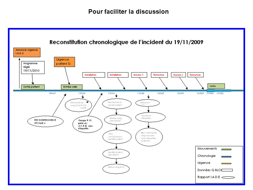 Pour faciliter la discussion