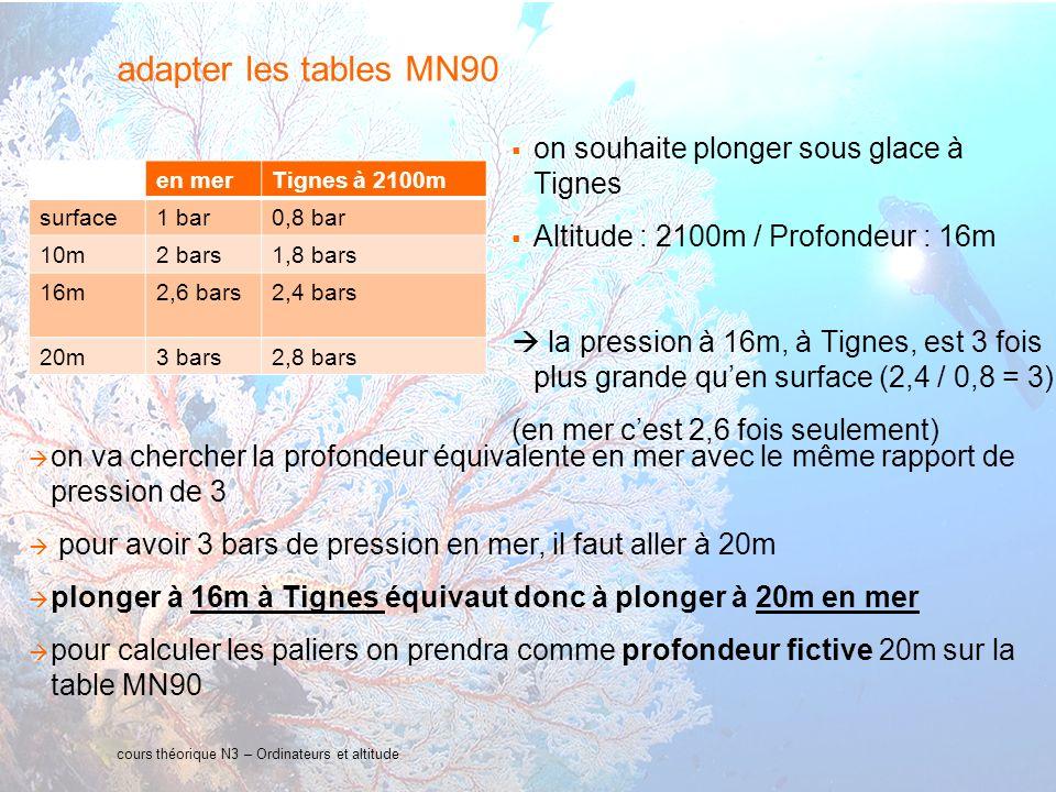 adapter les tables MN90 on souhaite plonger sous glace à Tignes