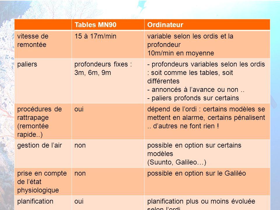 Tables MN90 Ordinateur. vitesse de remontée. 15 à 17m/min. variable selon les ordis et la profondeur.