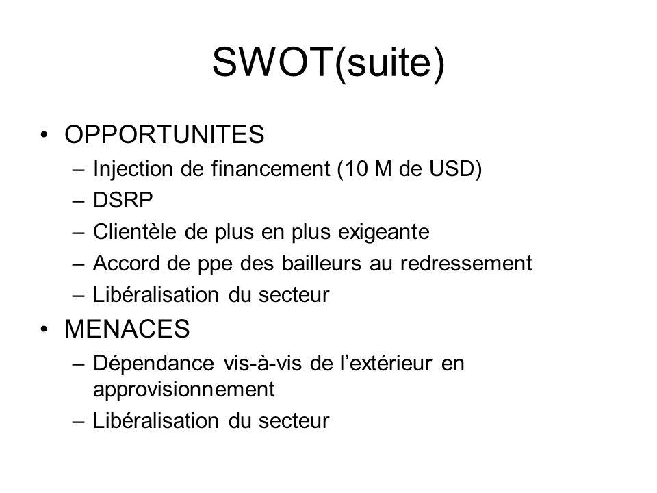 SWOT(suite) OPPORTUNITES MENACES