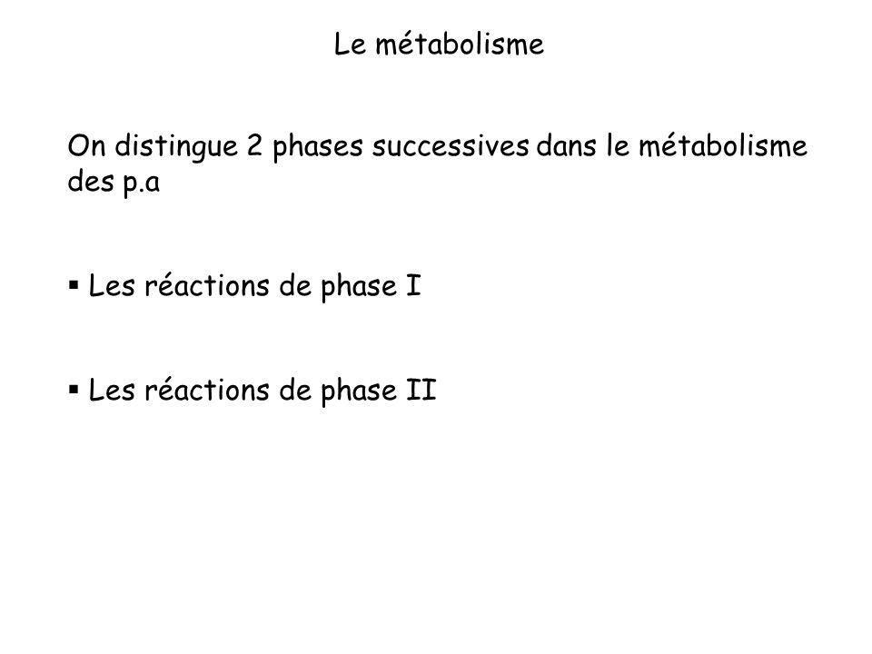 Le métabolisme On distingue 2 phases successives dans le métabolisme des p.a. Les réactions de phase I.