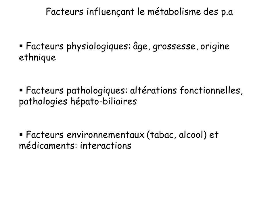 Facteurs influençant le métabolisme des p.a