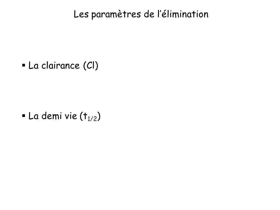 Les paramètres de l'élimination