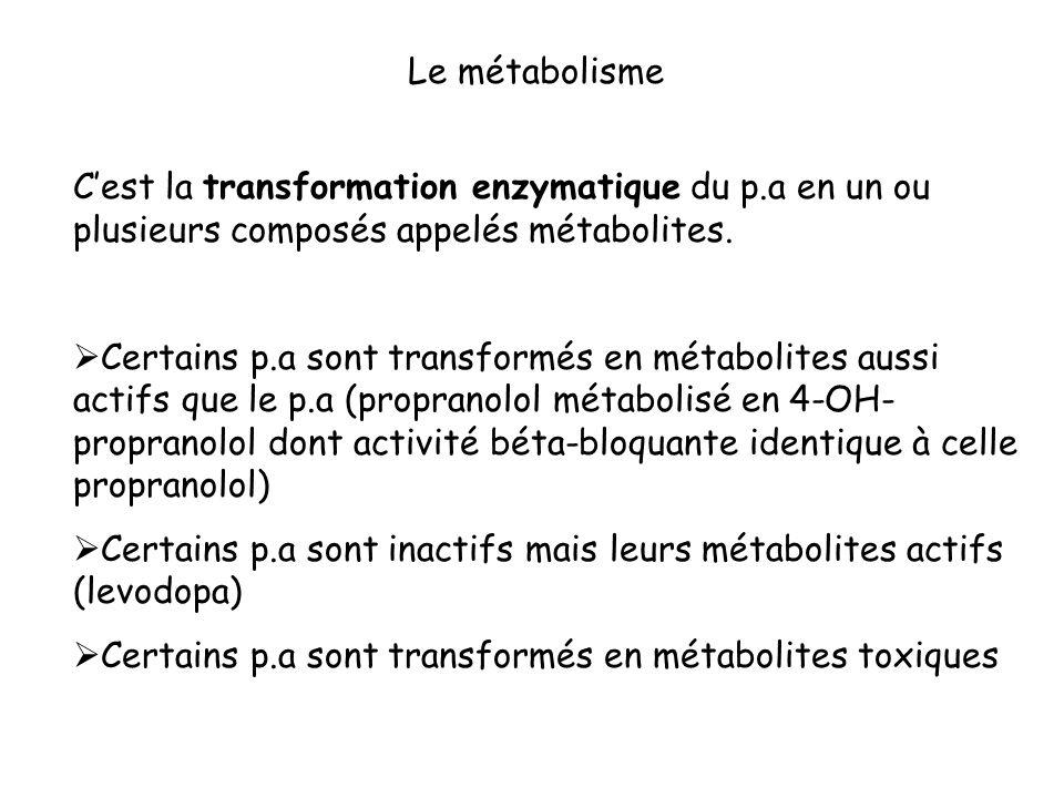 Le métabolisme C'est la transformation enzymatique du p.a en un ou plusieurs composés appelés métabolites.