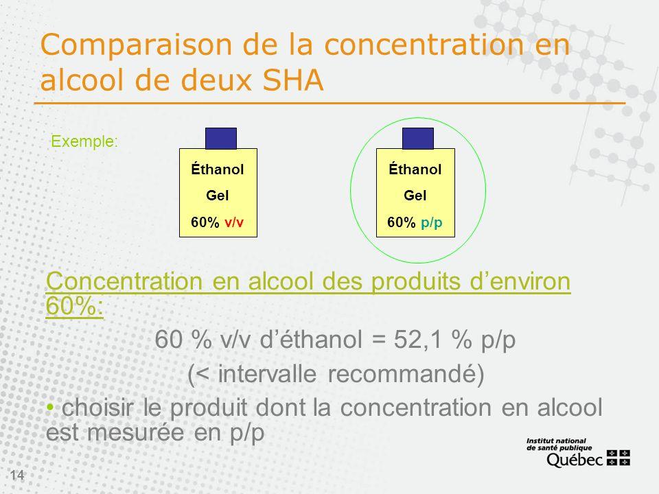 Comparaison de la concentration en alcool de deux SHA
