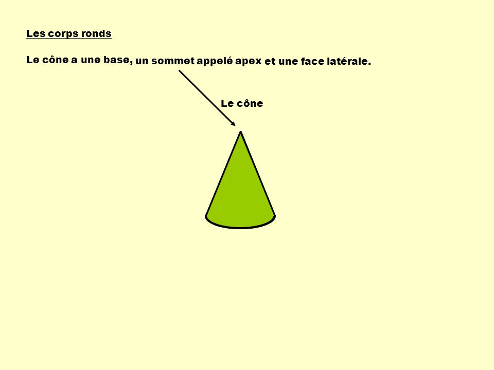 Les corps ronds Le cône a une base, un sommet appelé apex et une face latérale. Le cône