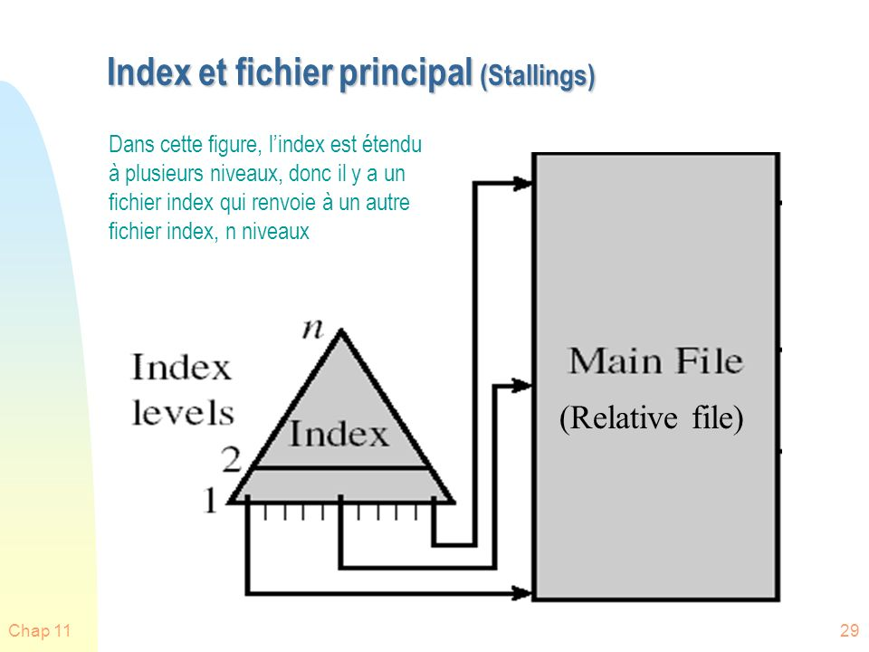 Index et fichier principal (Stallings)