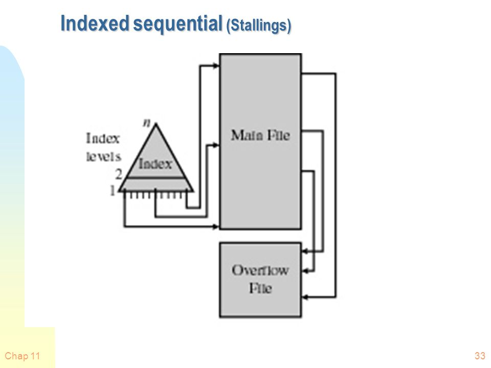 Indexed sequential (Stallings)