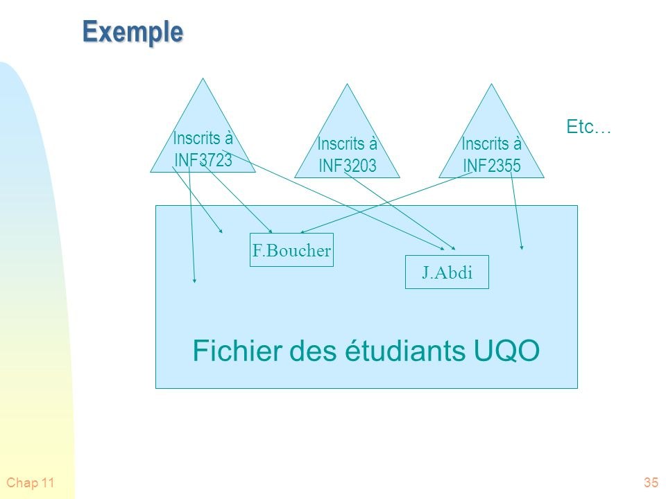 Fichier des étudiants UQO