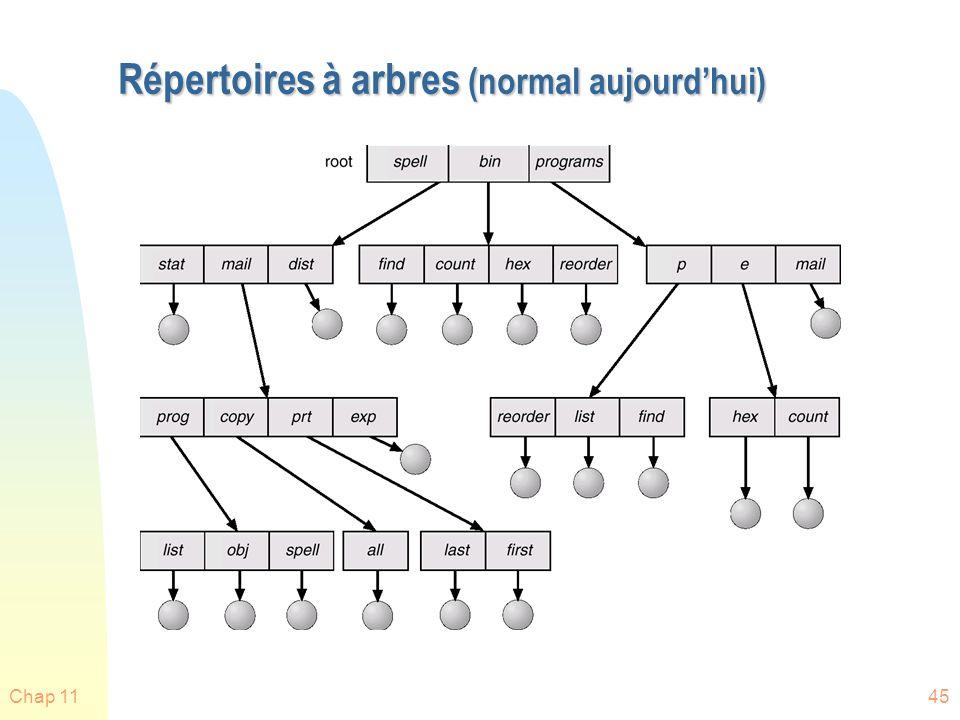 Répertoires à arbres (normal aujourd'hui)