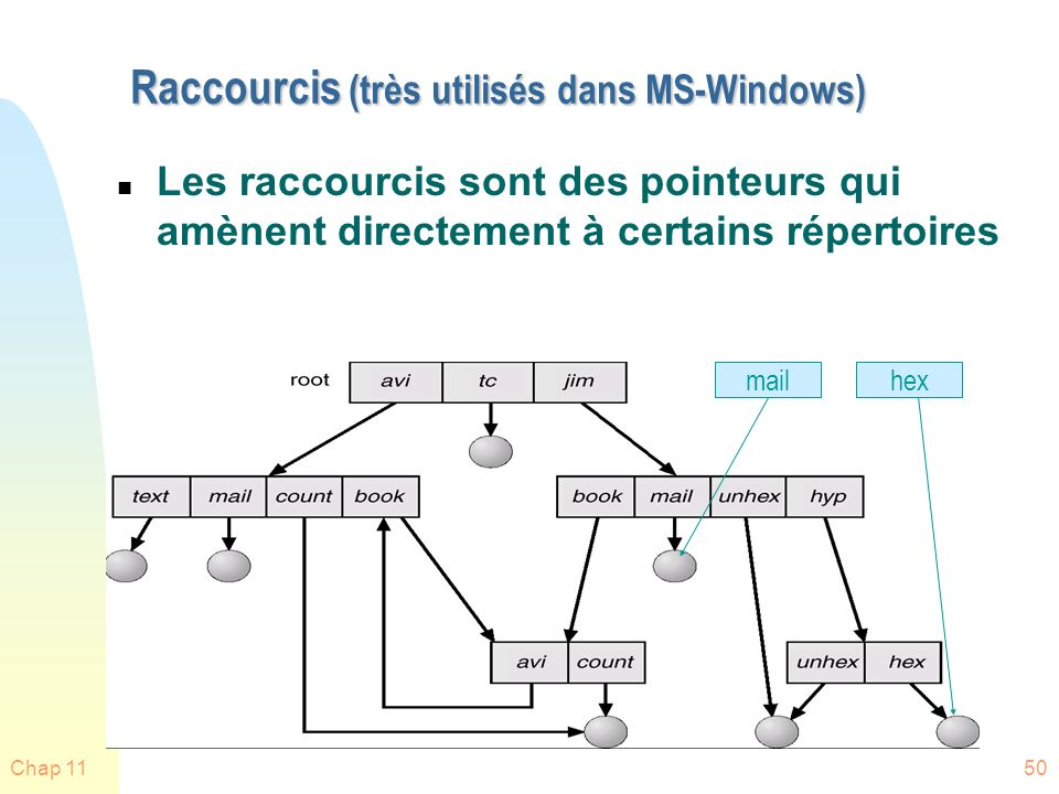 Raccourcis (très utilisés dans MS-Windows)