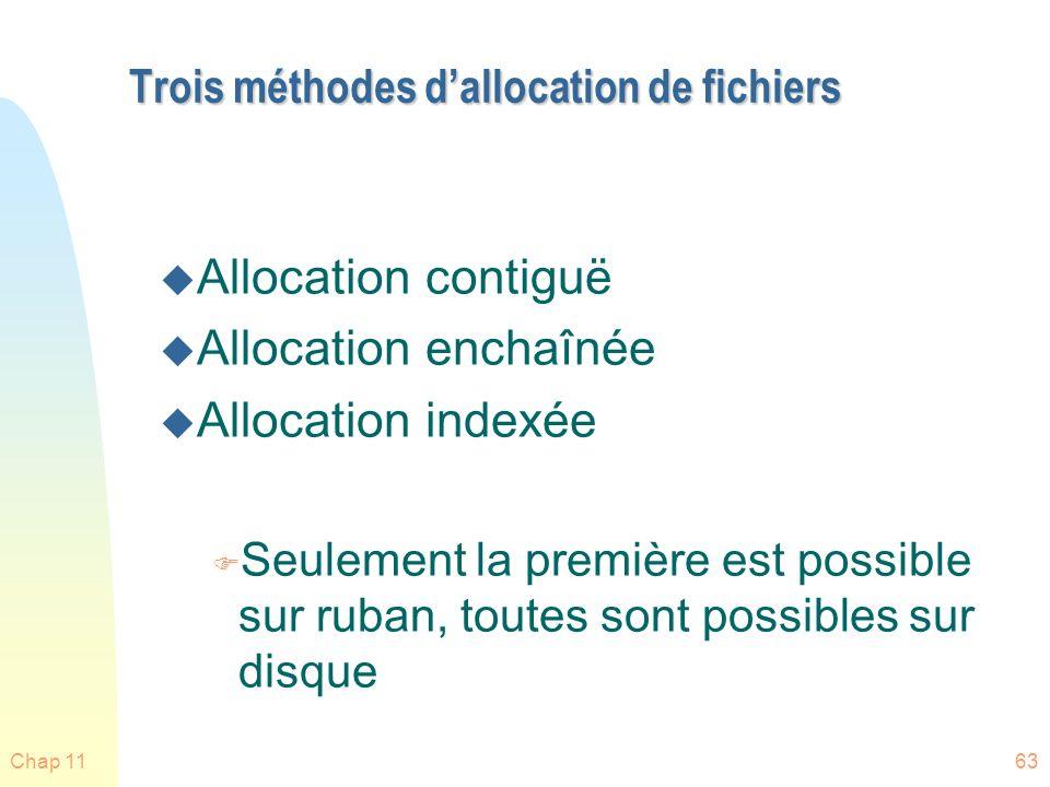 Trois méthodes d'allocation de fichiers