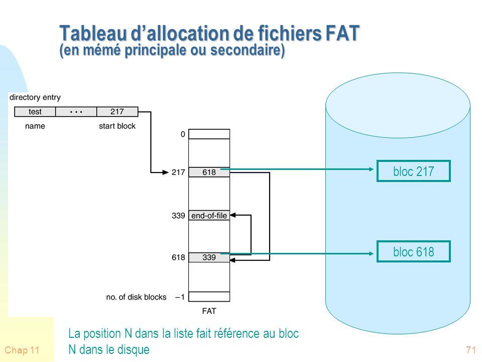 Tableau d'allocation de fichiers FAT (en mémé principale ou secondaire)