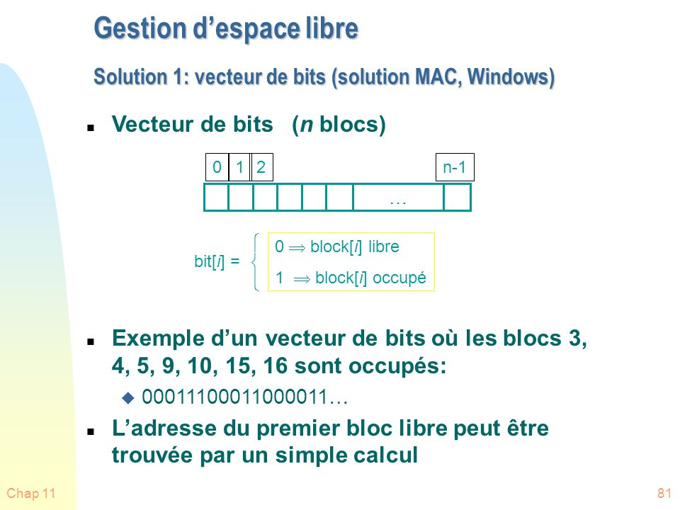 Gestion d'espace libre Solution 1: vecteur de bits (solution MAC, Windows)