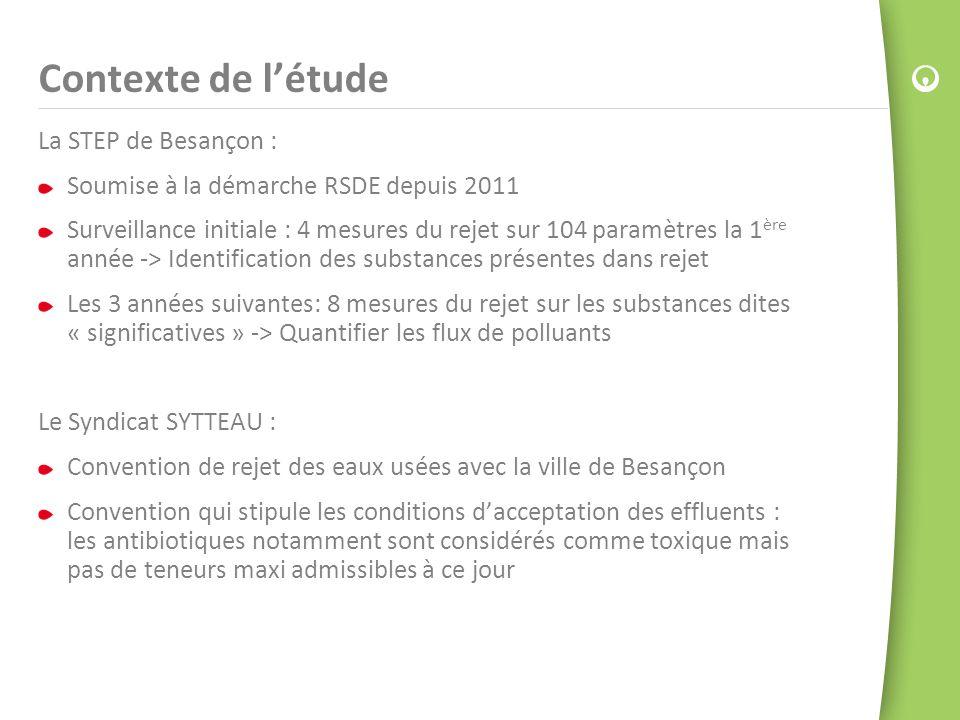 Contexte de l'étude La STEP de Besançon :