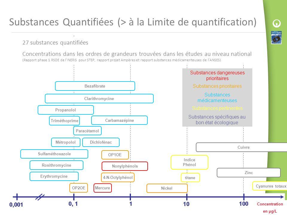 Substances Quantifiées (> à la Limite de quantification)