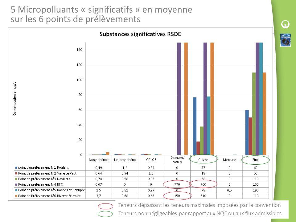 5 Micropolluants « significatifs » en moyenne sur les 6 points de prélèvements