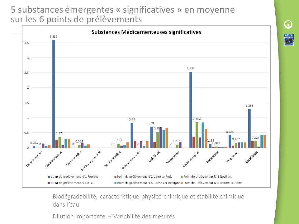 5 substances émergentes « significatives » en moyenne sur les 6 points de prélèvements