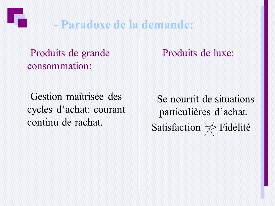 - Paradoxe de la demande: