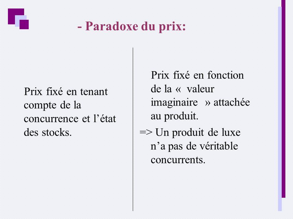 - Paradoxe du prix: Prix fixé en tenant compte de la concurrence et l'état des stocks.