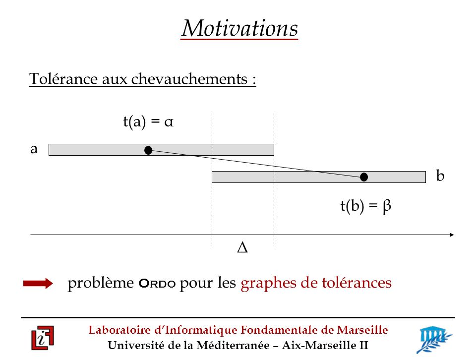 Motivations Tolérance aux chevauchements : t(a) = α a b t(b) = β Δ