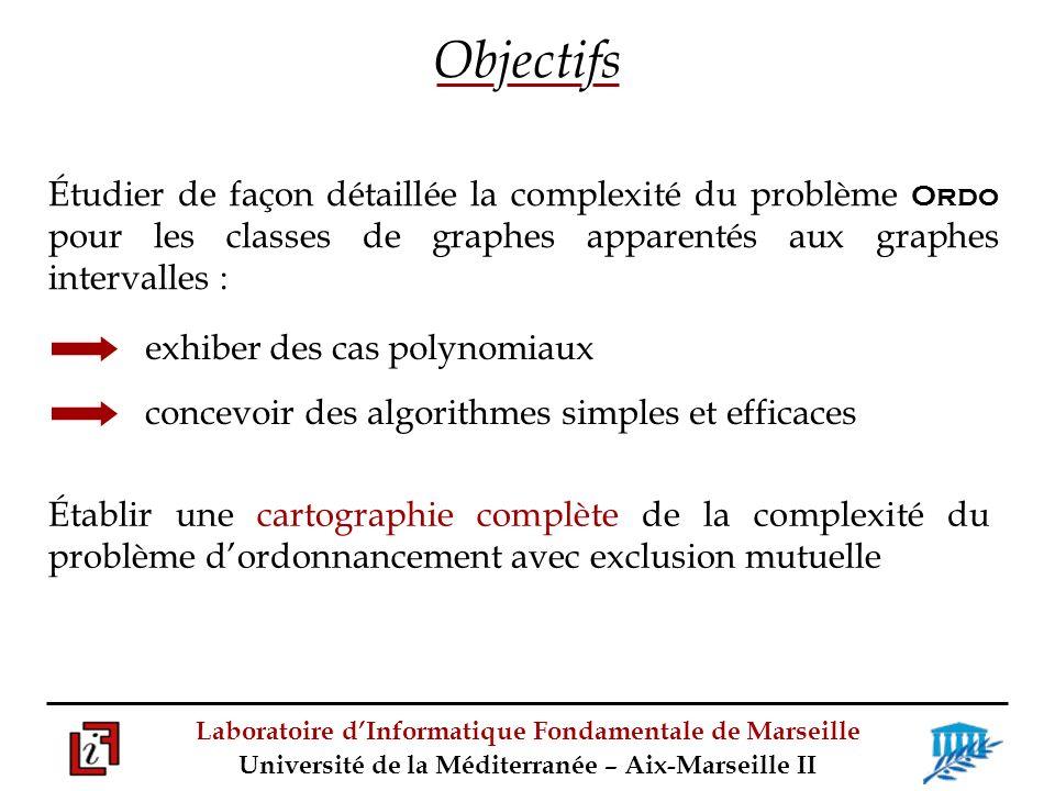 Objectifs Étudier de façon détaillée la complexité du problème Ordo pour les classes de graphes apparentés aux graphes intervalles :
