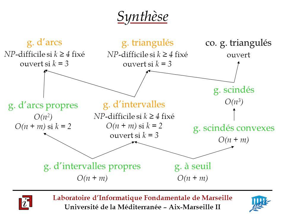 Synthèse g. d'intervalles g. d'arcs g. scindés co. g. triangulés