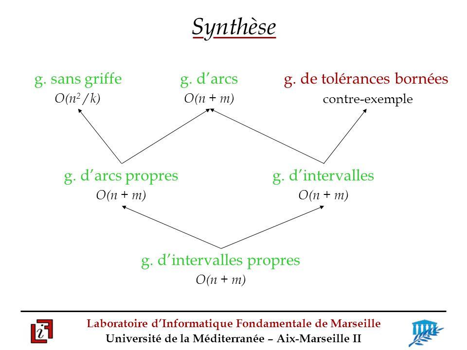 Synthèse g. sans griffe g. d'arcs propres g. d'intervalles