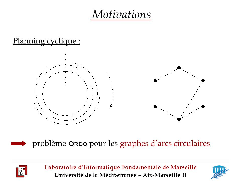 Motivations Planning cyclique :