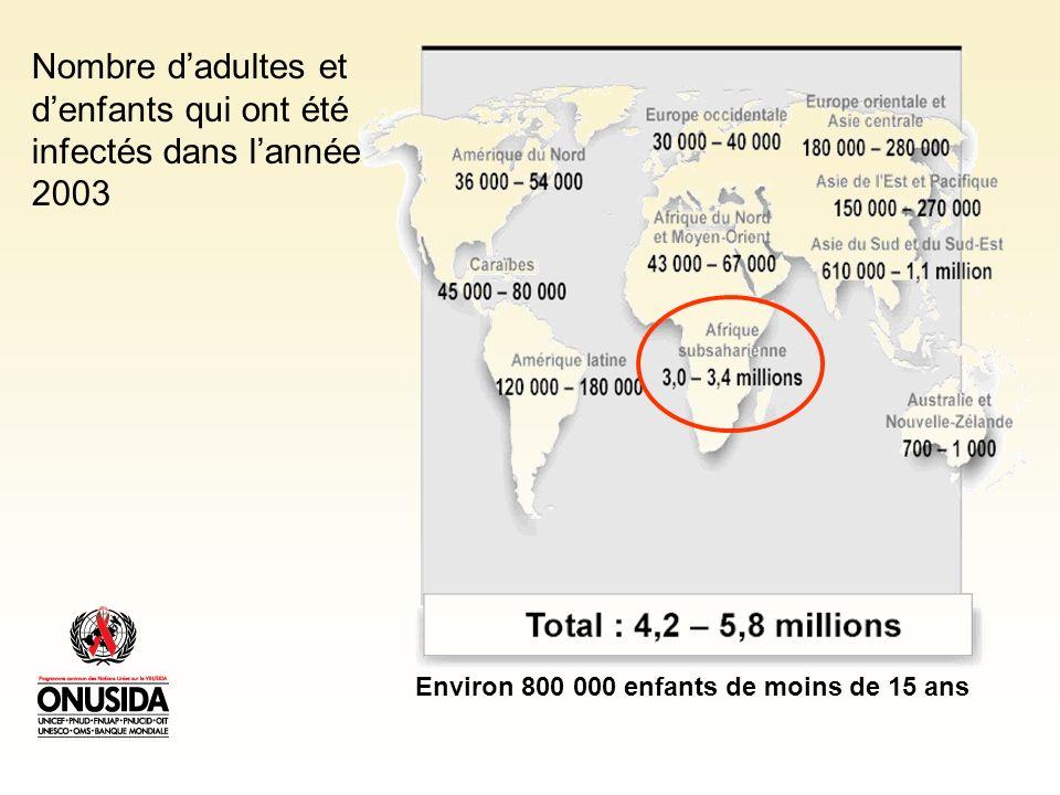 Nombre d'adultes et d'enfants qui ont été infectés dans l'année 2003