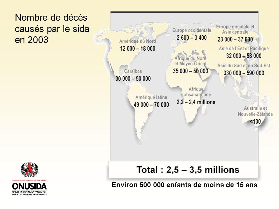 Nombre de décès causés par le sida en 2003