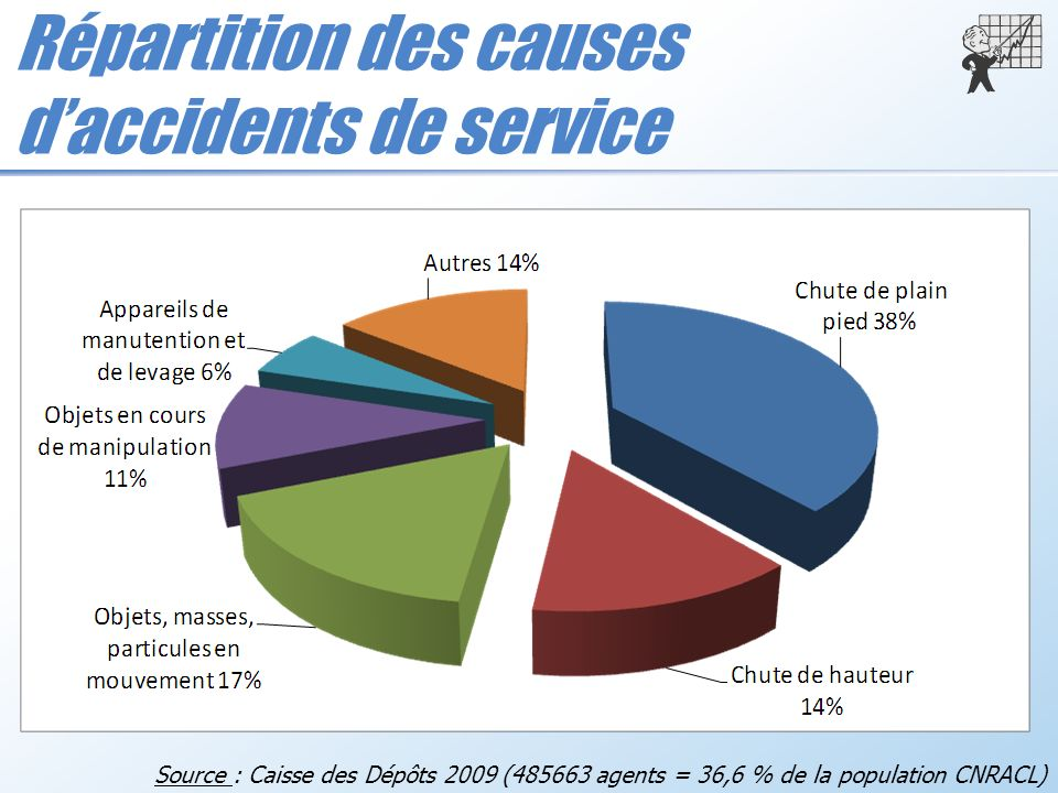 Répartition des causes d'accidents de service