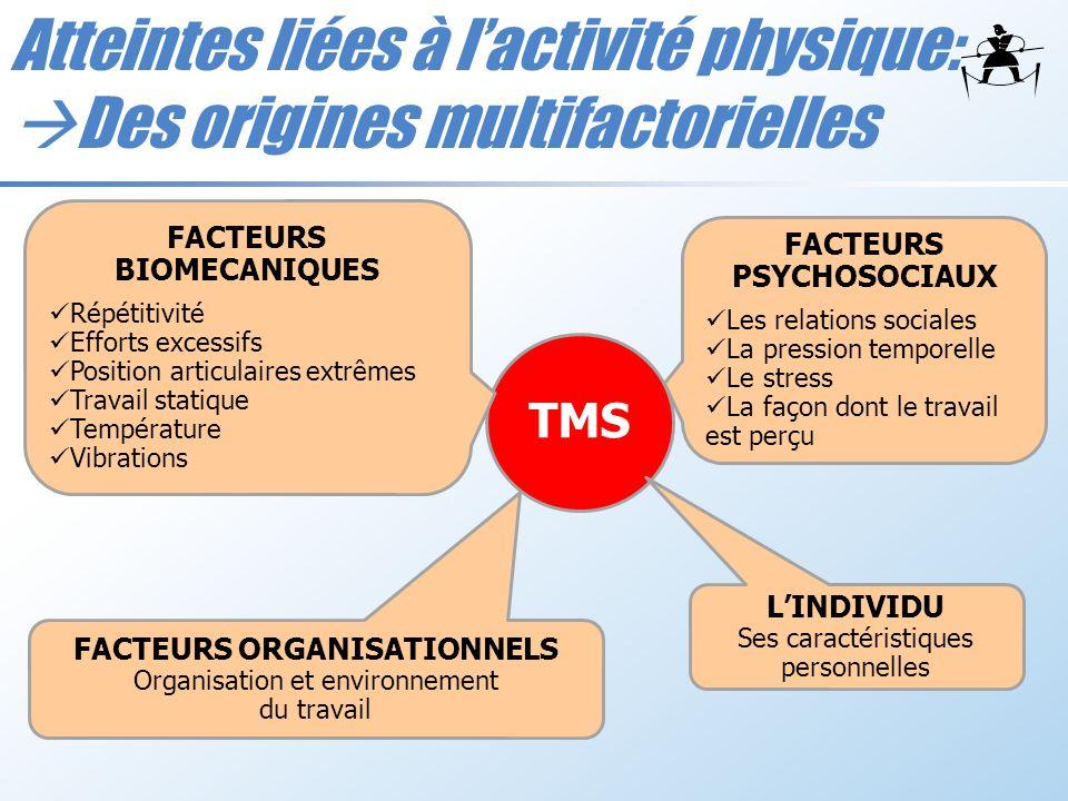 Atteintes liées à l'activité physique: Des origines multifactorielles