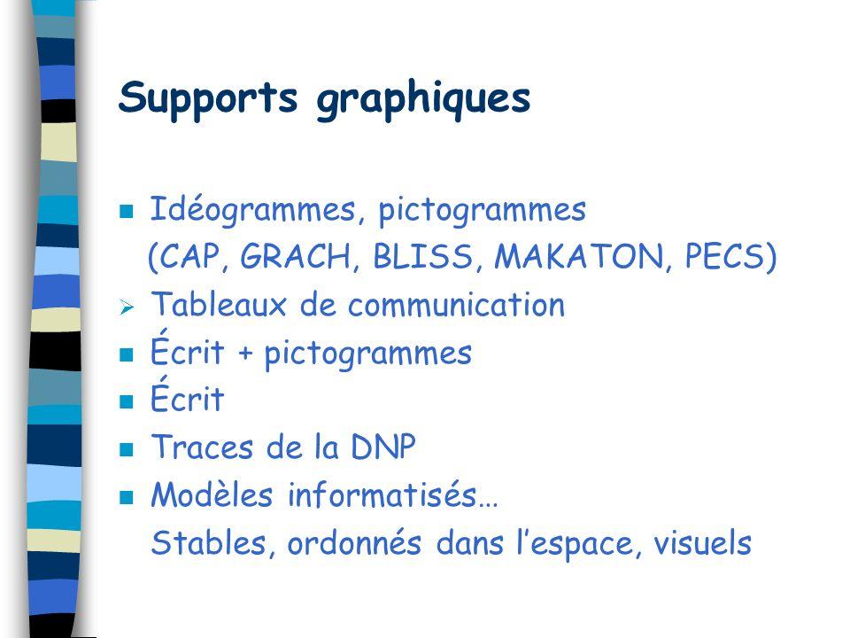 Supports graphiques Idéogrammes, pictogrammes