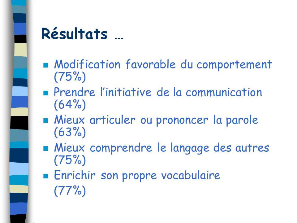 Résultats … Modification favorable du comportement (75%)
