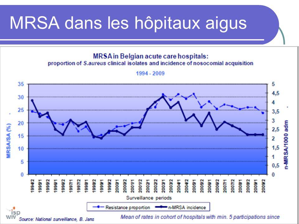 MRSA dans les hôpitaux aigus