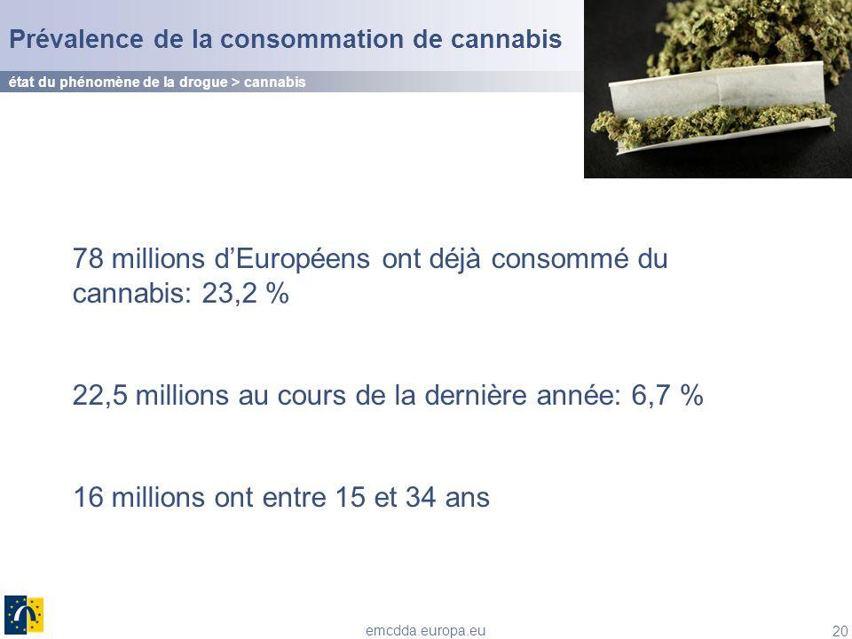 78 millions d'Européens ont déjà consommé du cannabis: 23,2 %