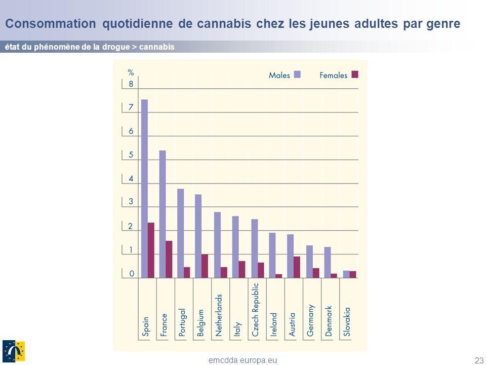 Consommation quotidienne de cannabis chez les jeunes adultes par genre