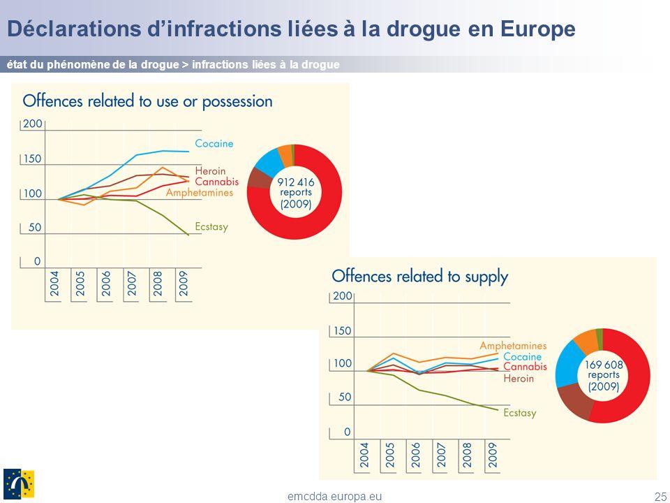 Déclarations d'infractions liées à la drogue en Europe