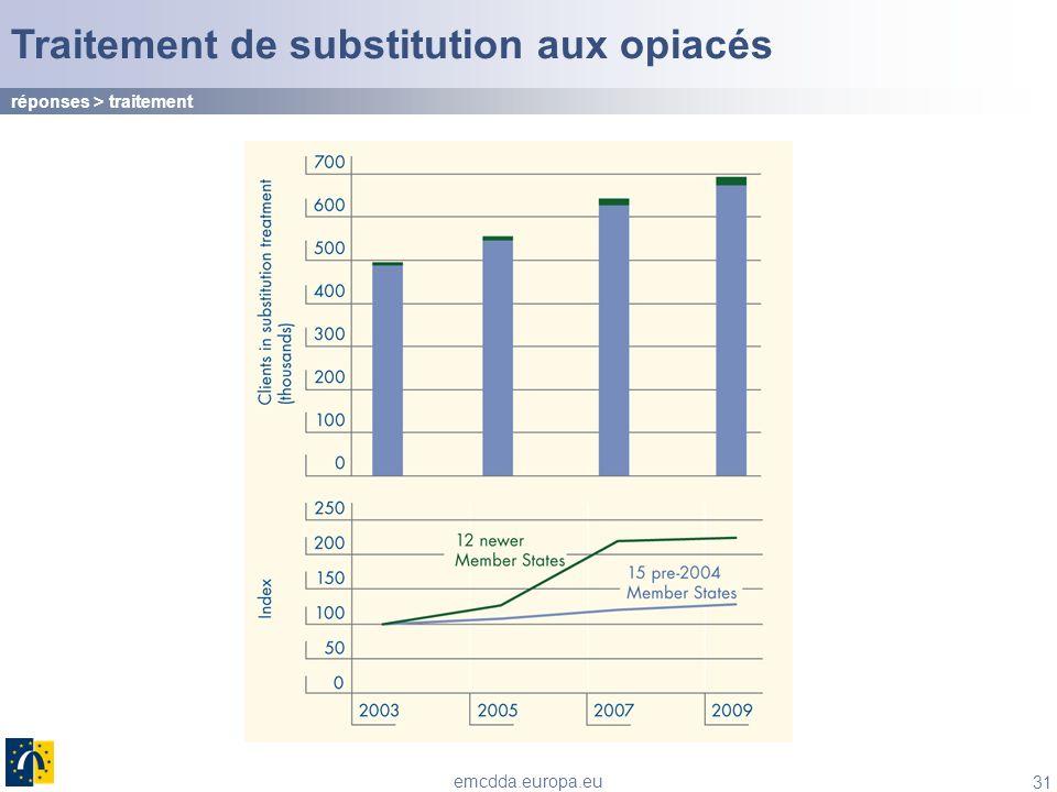Traitement de substitution aux opiacés
