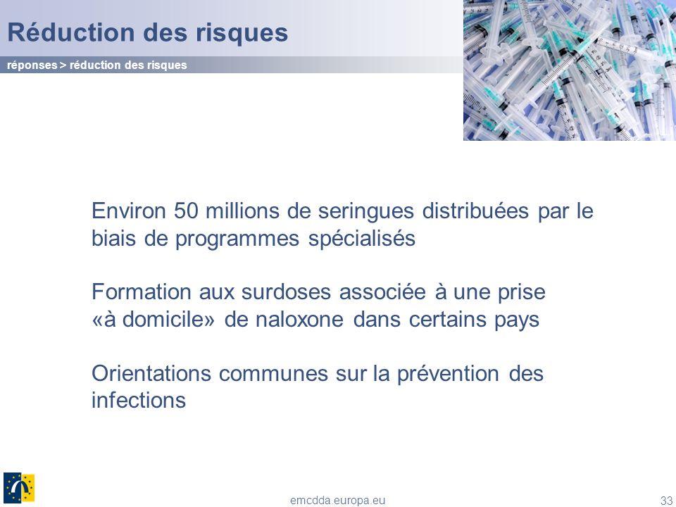 Réduction des risques réponses > réduction des risques. Environ 50 millions de seringues distribuées par le biais de programmes spécialisés.