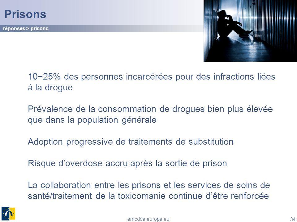 Prisons réponses > prisons. 10−25% des personnes incarcérées pour des infractions liées à la drogue.