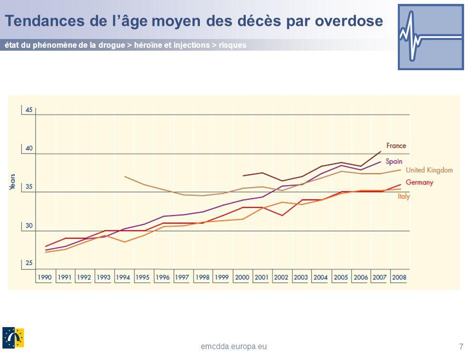 Tendances de l'âge moyen des décès par overdose