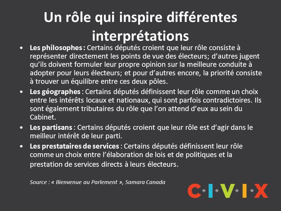 Un rôle qui inspire différentes interprétations