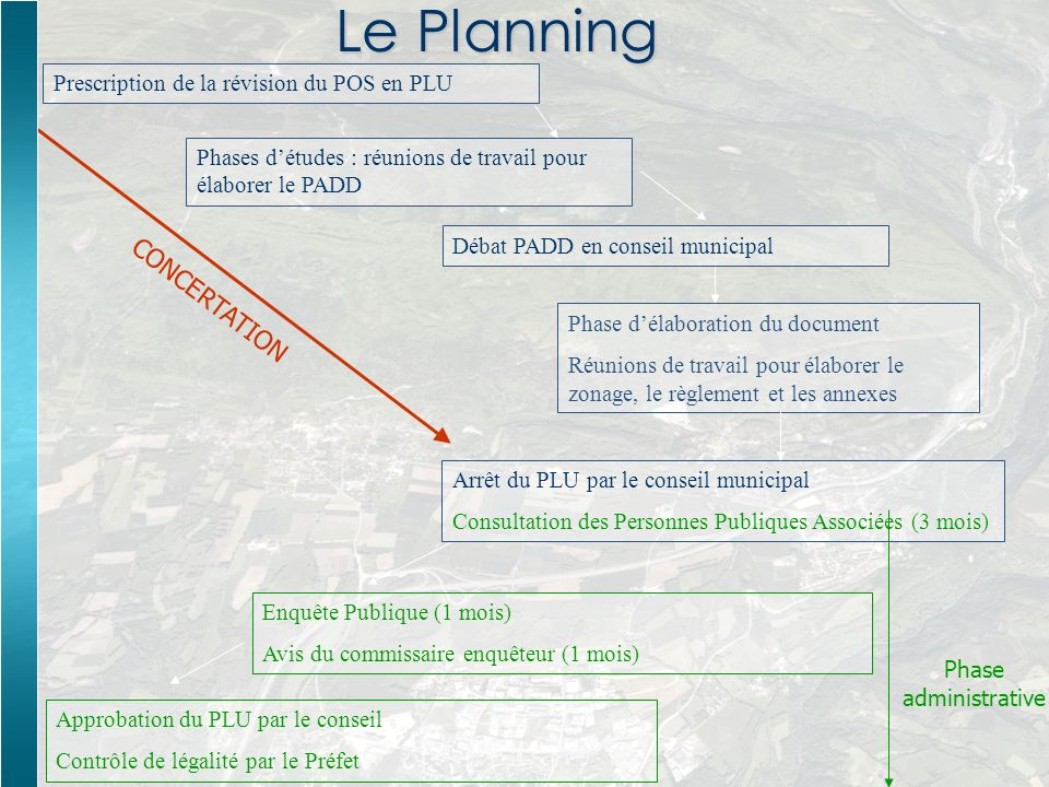 Le Planning CONCERTATION Prescription de la révision du POS en PLU