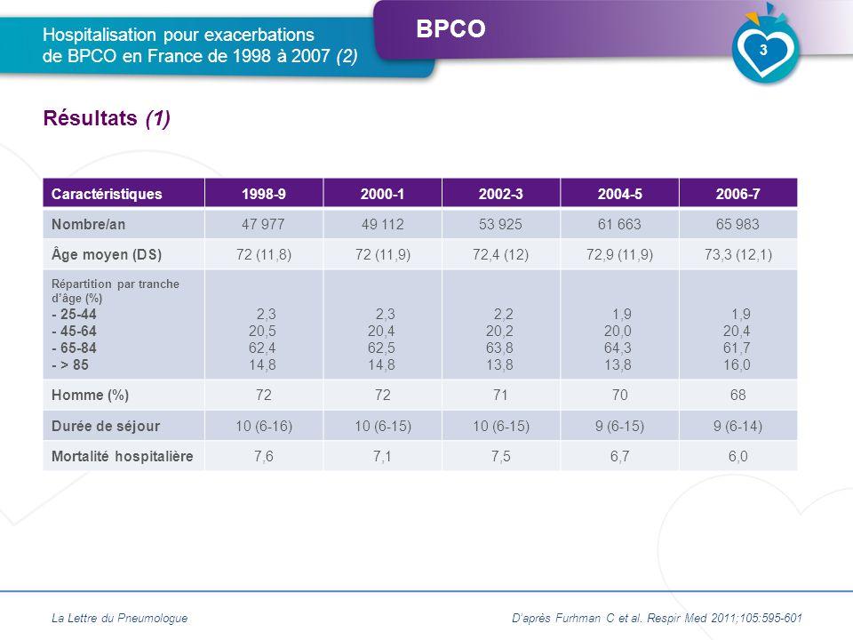Hospitalisation pour exacerbations de BPCO en France de 1998 à 2007 (2)
