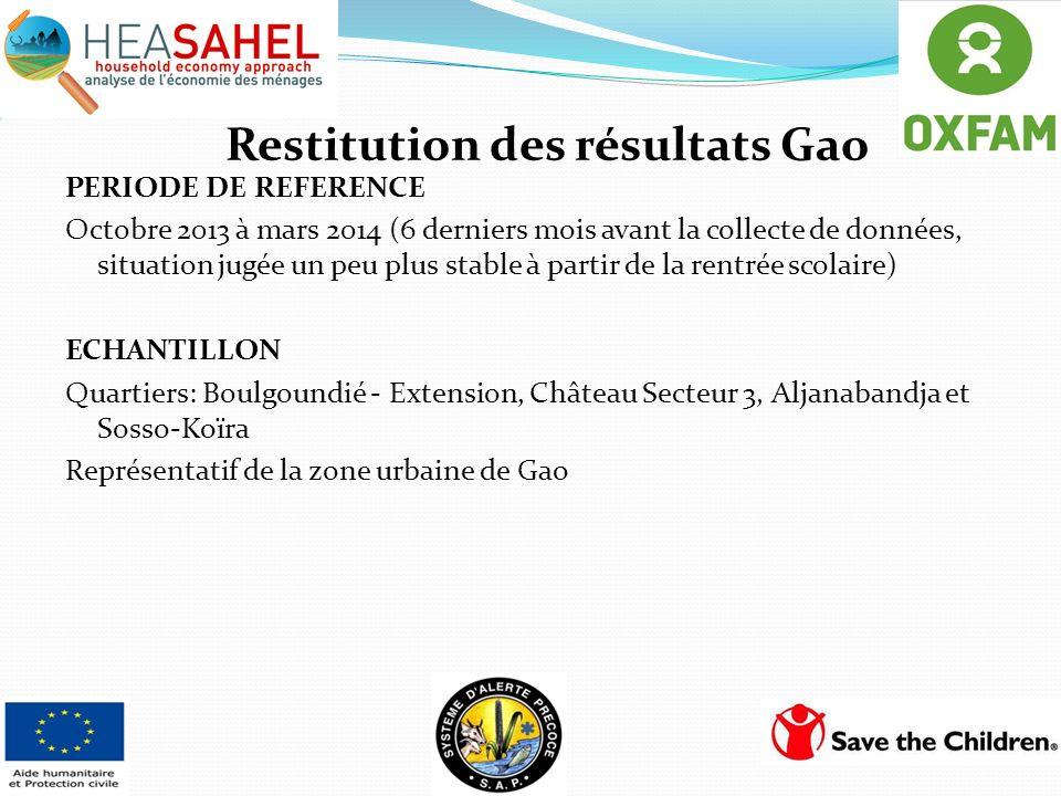 Restitution des résultats Gao