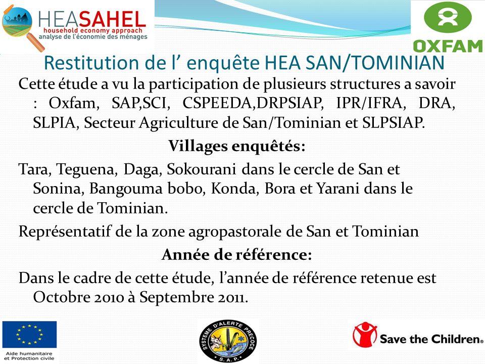 Restitution de l' enquête HEA SAN/TOMINIAN