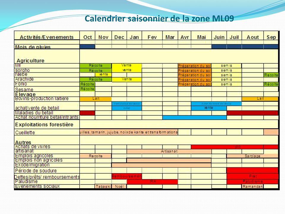Calendrier saisonnier de la zone ML09